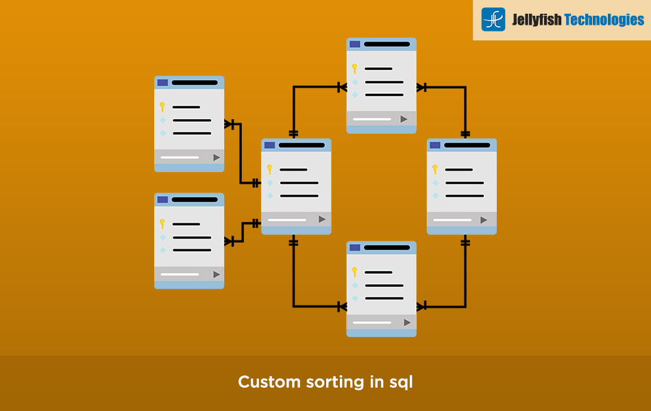 Custom sorting in sql