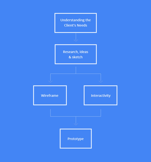 Simple Important Steps For A Successful User Interface